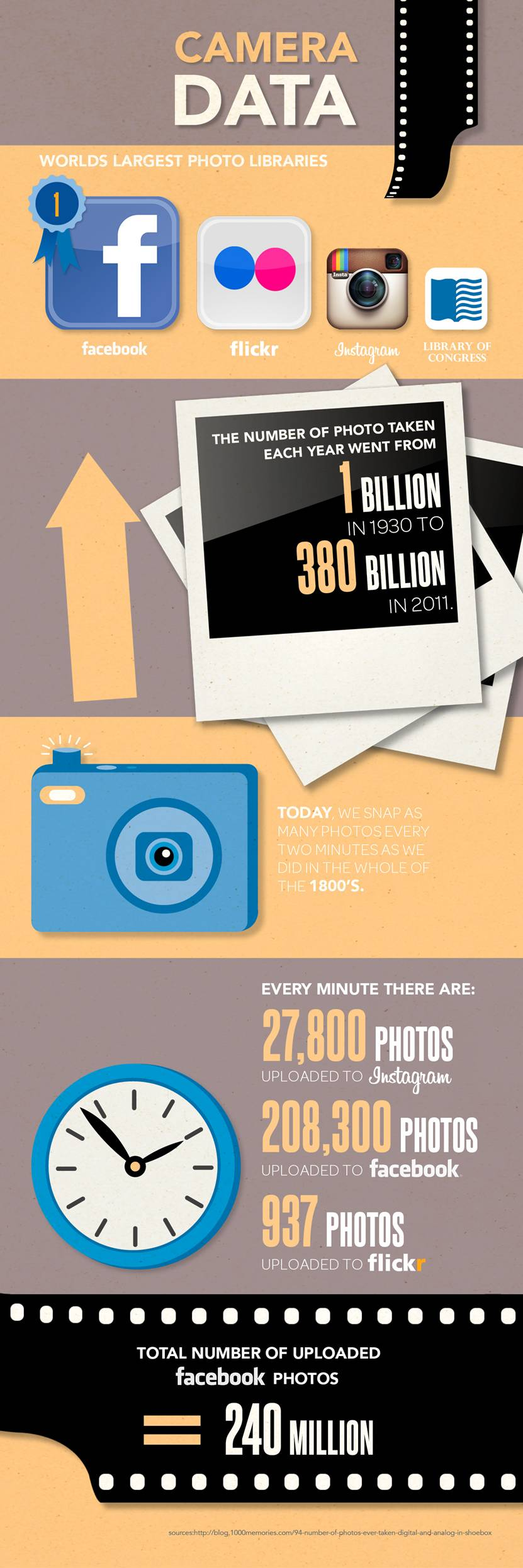 camera infographic from Panasonic Lumix cameras