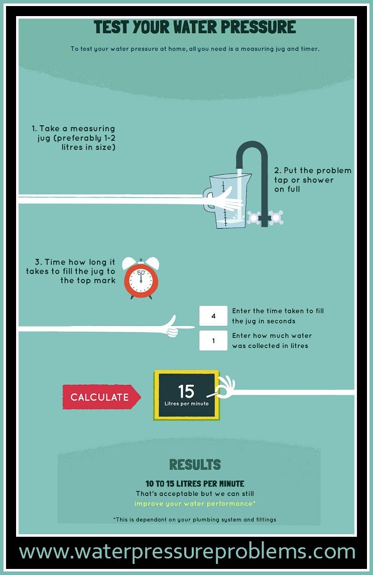 water pressure test