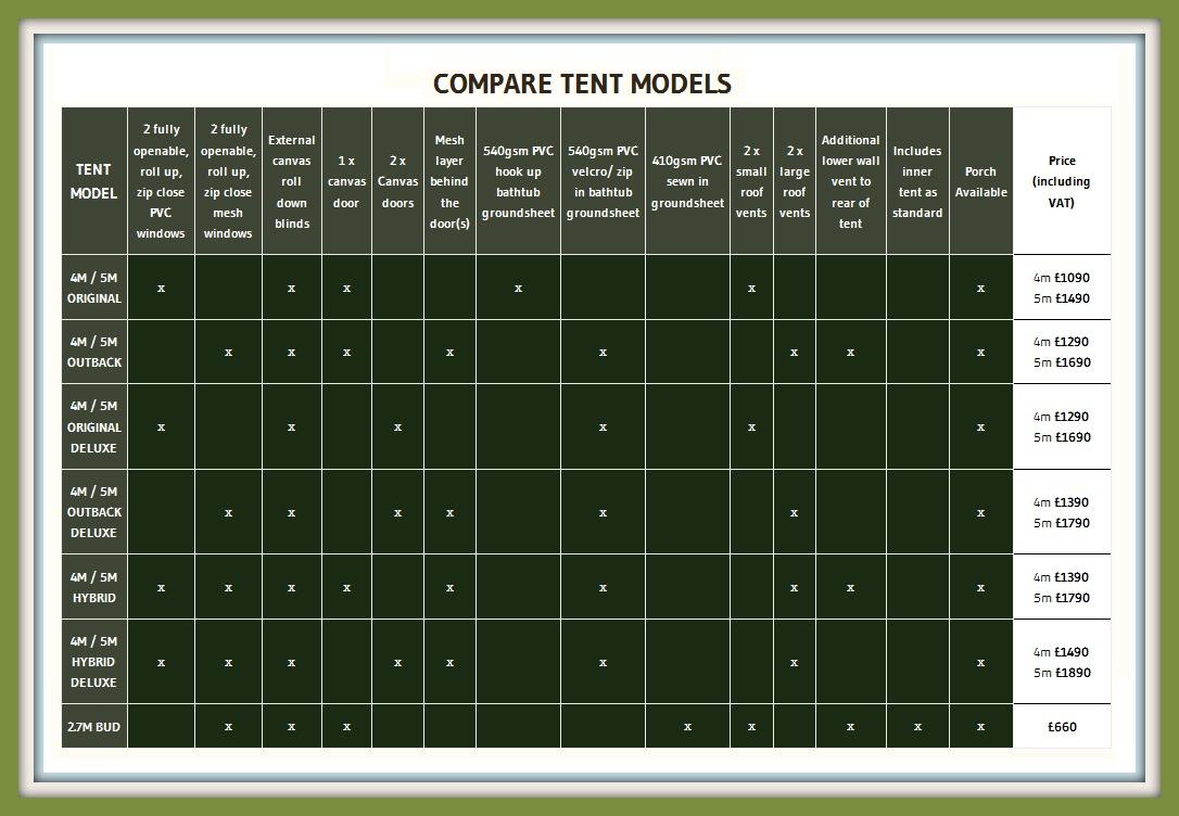 bell tent comparison